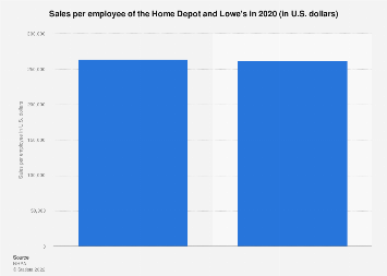 Sales per employee of the Home Depot and Lowe's 2015