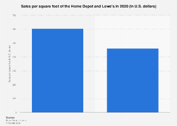 Sales per square foot of the Home Depot and Lowe's 2017
