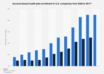U.S. companies account-based health plan enrollment 2006-2016