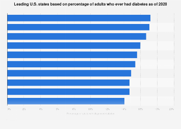 Percentage of U.S. adults with diabetes, by top U.S. states 2017