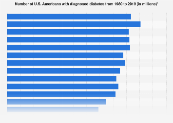 Number of  U.S. Americans with diabetes 1980-2015