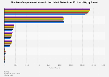 Number of supermarket stores in the U.S. 2011-2016, by format
