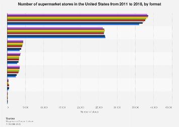 U.S.: number supermarket/grocery stores 2018 | Statista