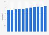 Wellpappenindustrie in Deutschland - Anzahl der Beschäftigten bis 2017