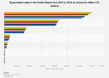 Supermarket sales in the U.S. by format 2013-2017