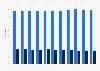 Wellpappenherstellung - Anteil von Recycling- und Frischfaserpapier bis 2017