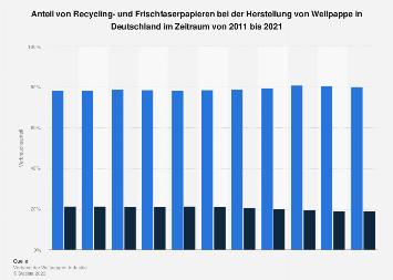 Wellpappenherstellung - Anteil von Recycling- und Frischfaserpapier bis 2018