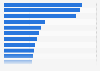 Most visited web properties in Thailand in February 2012