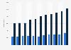 Import und Export von Wellpappe in Deutschland bis 2018