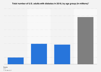 Number of U.S. adults with diabetes by age group 2015