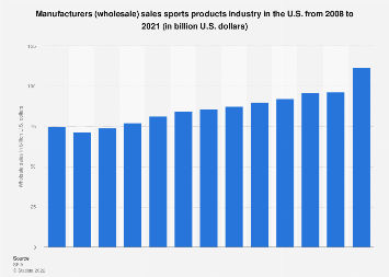 Wholesale sales of U.S. sports product industry in the U.S. 2008-2016
