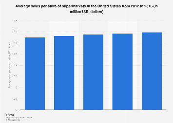 Average sales per store of U.S. supermarkets 2012-2016