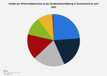 Anteil der Wirtschaftsbereiche an der Bruttowertschöpfung in Deutschland 2017