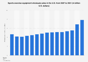 Wholesale sales of sports exercise equipment in the U.S. 1996-2017