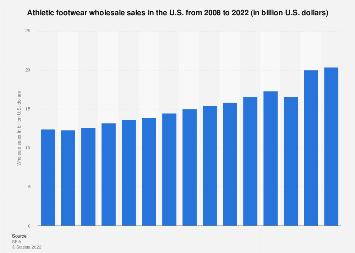 Wholesale sales of athletic footwear in the U.S. 2008-2016