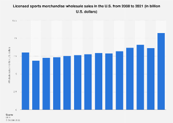 Wholesale sales of licensed sports merchandise in the U.S. 2008-2016