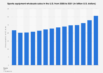Wholesale sales of sporting goods equipment in the U.S. 2008-2017