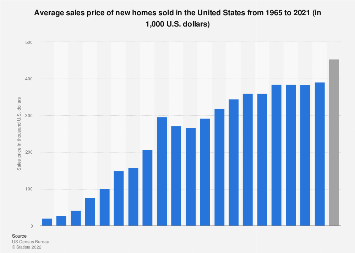 U.S. house prices: average sales price of new homes sold 1965-2016