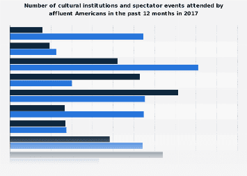 Number of differnt cultural events/ institutions affluent Americans attended 2017