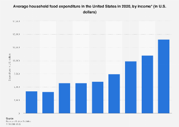 Average household food expenditure in the U.S. by income 2016