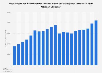 Umsatz von Brown-Forman weltweit bis 2018