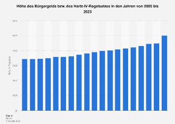 Höhe des Hartz IV Regelsatzes bis 2019