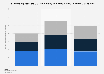 Economic impact of the U.S. toy industry in 2015 and 2017