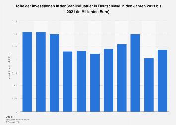 Stahlindustrie - Investitionen in Deutschland bis 2016