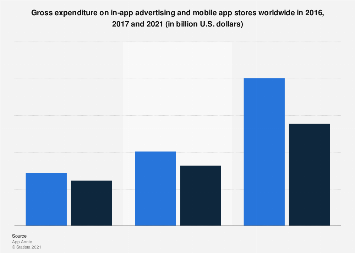 Global in-app advertising and app store gross spend 2016, 2017 & 2021