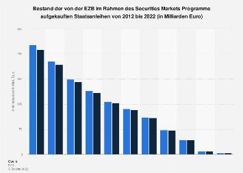 EZB - Bestand aufgekaufter Staatsanleihen im Rahmen des SMP bis 2018