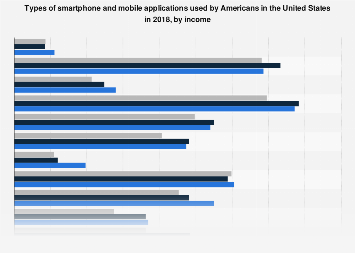 Affluent American households: smartphone apps used 2017