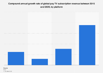 Growth of global pay TV subscription revenue 2015-2020, by platform