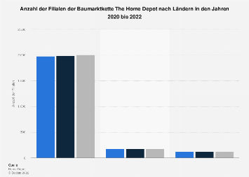 Betriebsergebnis der baumarktkette the home depot bis 2018 Depot filialen hamburg