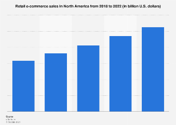 North America: B2C e-commerce sales 2010-2017