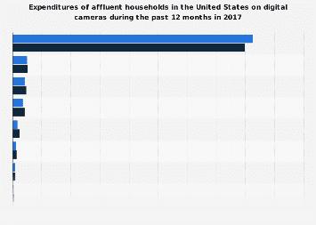 Expenditures of affluent U.S. households on digital cameras 2017