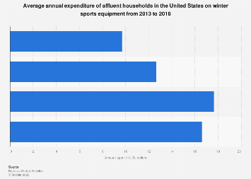 Expenditures of affluent U.S. households on winter sports equipment 2016