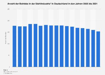 Deutsche Stahlindustrie - Anzahl der Betriebe bis 2018