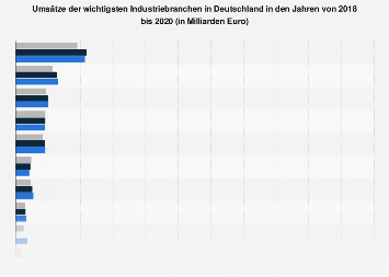 Umsätze der wichtigsten Industriebranchen in Deutschland bis 2017