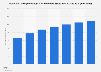 United States: number of smartphone buyers 2014-2020