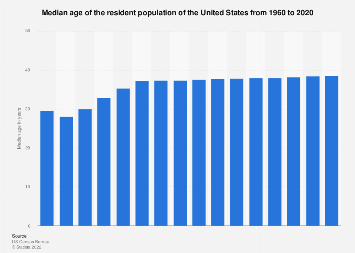 Median age of the U.S. population 1960-2016