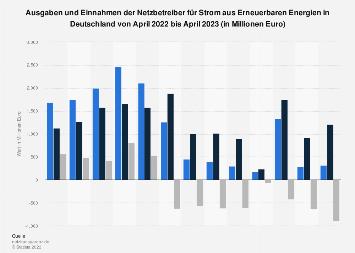 Übertragungsnetzbetreiber - Monatliche Ausgaben und Einnahmen für Ökostrom 2018