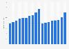 Baxter International's revenue 2005-2018