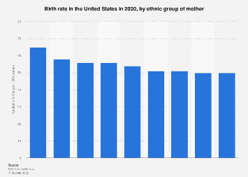 Birth rate by ethnic group of mother in the U.S. 2016