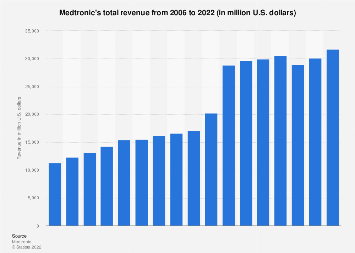 Medtronic's total revenue 2006-2018