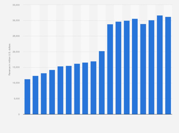 Medtronic total revenue 2006-2019 | Statista