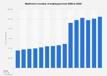 Medtronic's number of employees 2006-2018