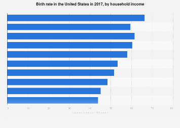 Birth rate by family income in the U.S. 2015