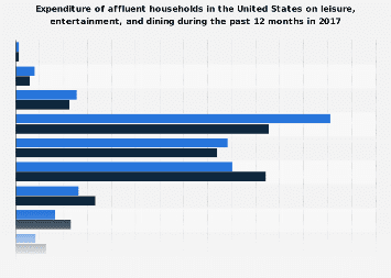 Expenditure of affluent U.S. households on leisure, entertainment, and dining 2017