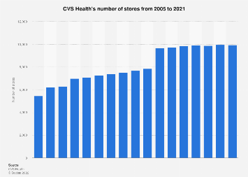 Cvs Health Stores Number 2005 2018 Statista