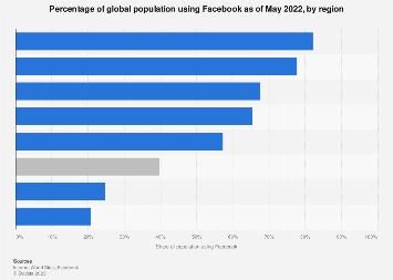 Facebook: global penetration rage as of June 2017, by region